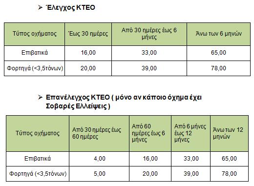 elegxos prostimon IX